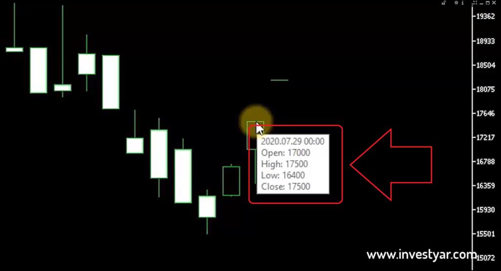 اطلاعات موجود در نمودار شمعی