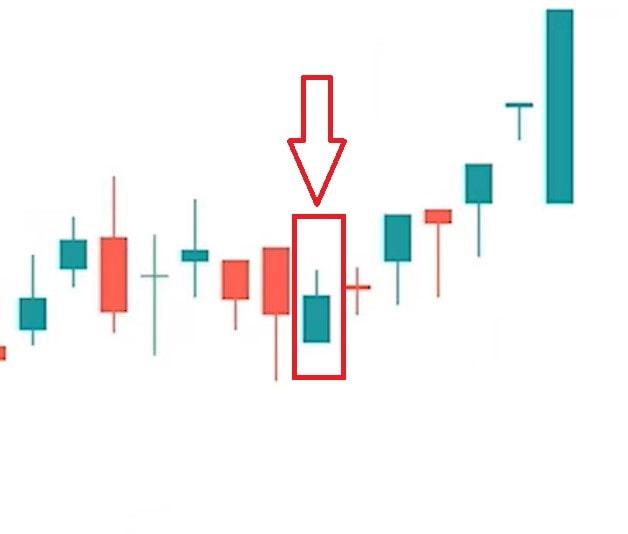 بررسی الگو چکش معکوس در نمودار واقعی
