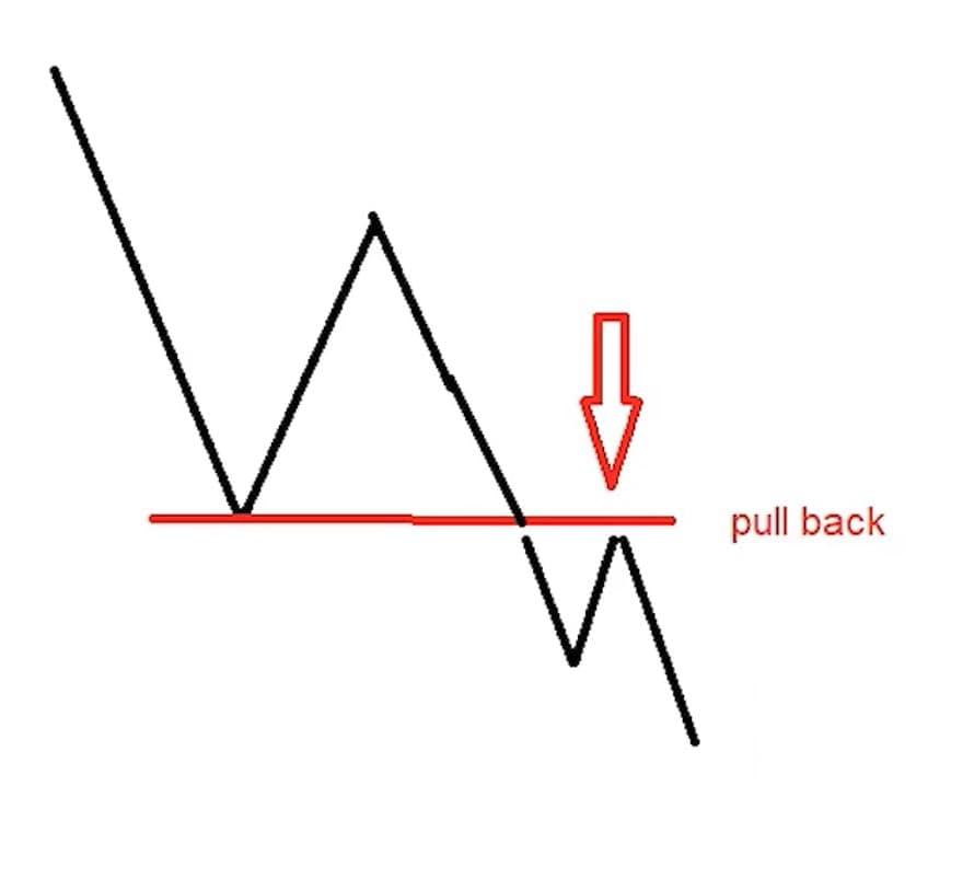 پولبک در نمودار فرضی