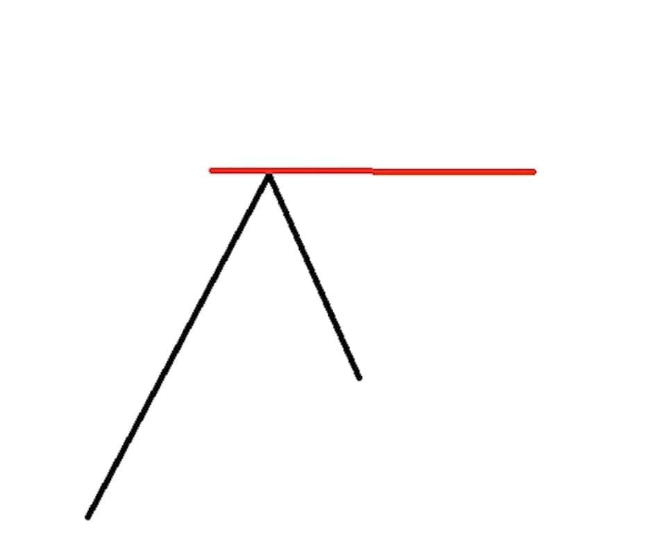 ترسیم تغییر نقش خطوط حمایت و مقاومت در نمودار فرضی