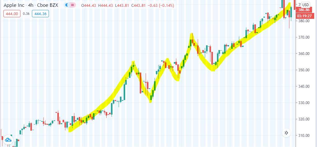نمودار تکنیکال سهام اپل