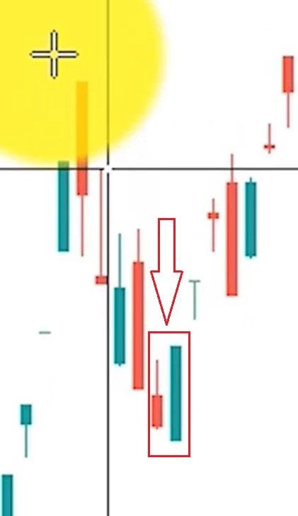 بررسی الگو پوشا صعودی در نمودار واقعی