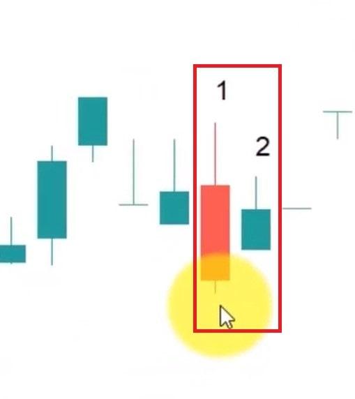 بررسی الگوی هارامی صعودی در نمودار