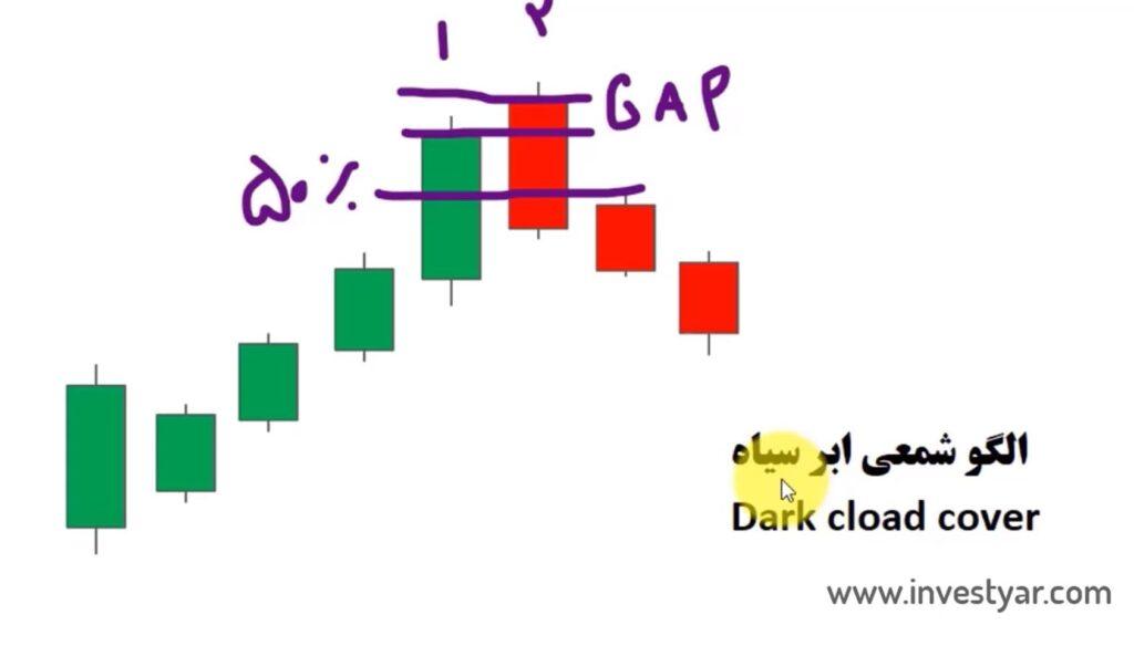 قوانین الگو شمعی ابر سیاه