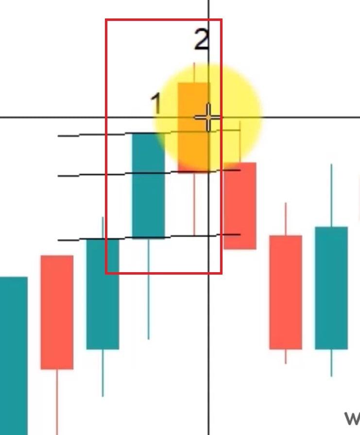 بررسی الگو شمعی ابر سیاه در نمودار واقعی