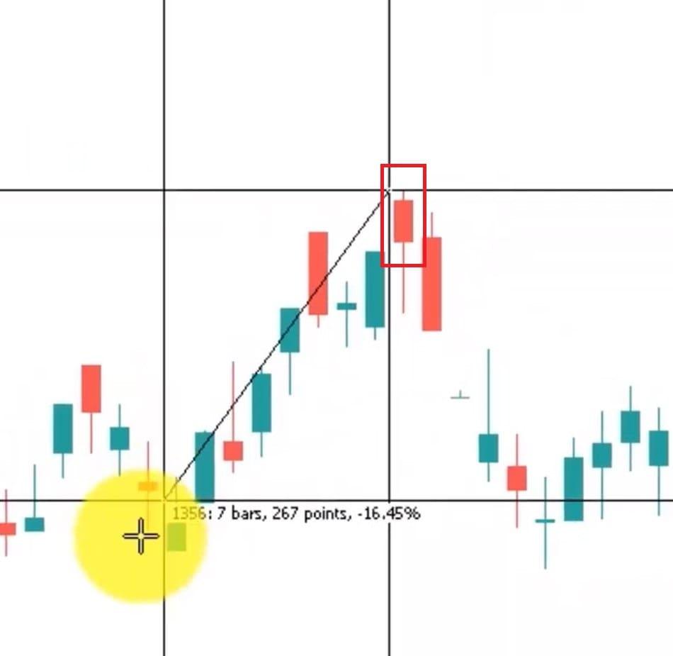 بررسی الگو شمعی مردآویز در نمودار واقعی