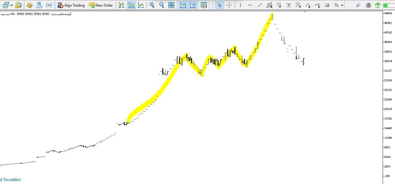 نمودار تکنیکال سهام وسدید