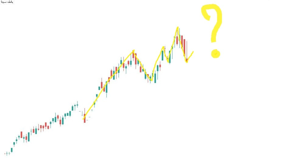 آموزش الگو تکنیکال در سهام بانک سینا