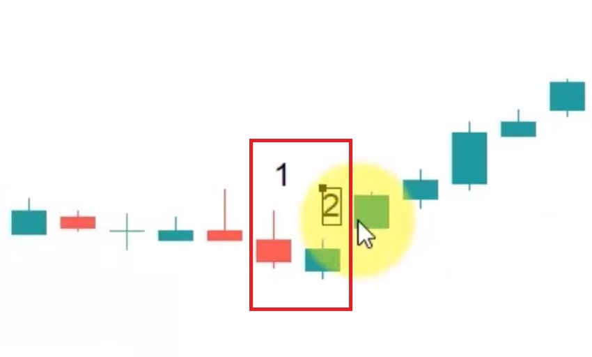 بررسی الگو شمعی نافذ در نمودار واقعی