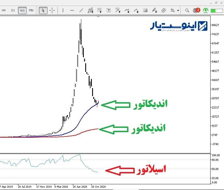 اسیلاتور در تحلیل تکنیکال